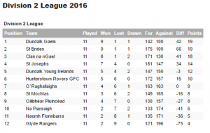 Div 2016 League table